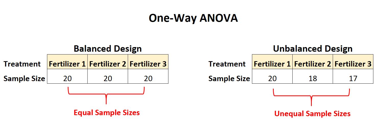 One-way ANOVA balanced vs. unbalanced design