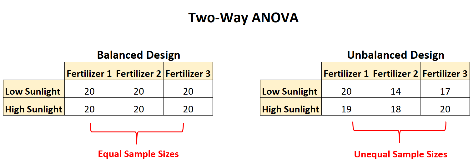 Two-Way ANOVA unbalanced design example