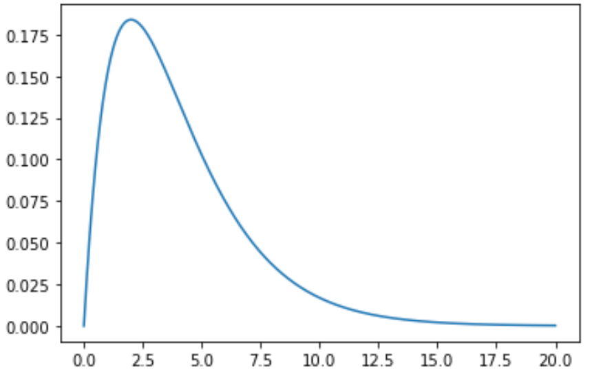 Plot Chi-Square distribution in Python