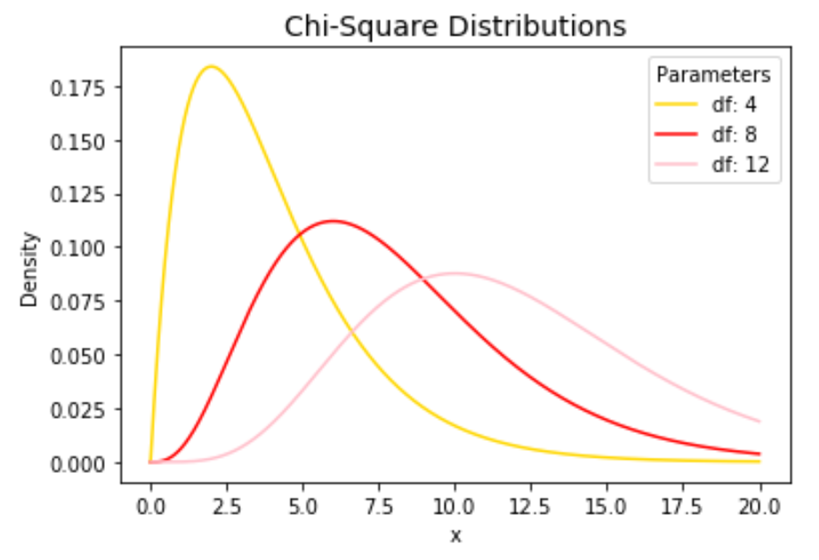 Plot multiple Chi-square distributions in Python
