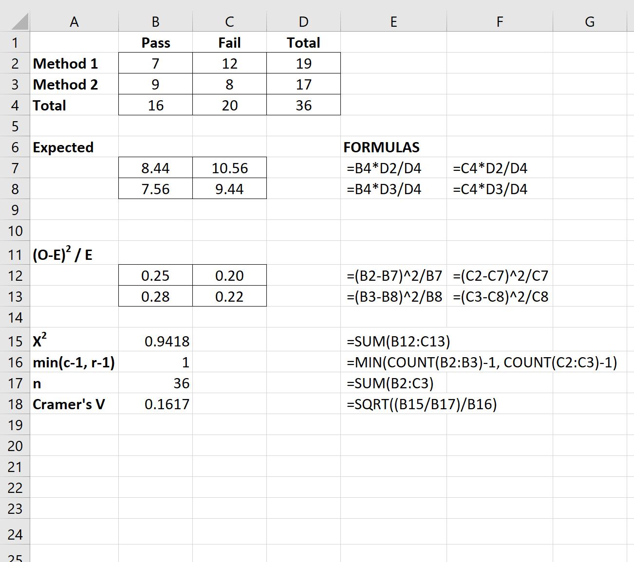 Cramer's V in Excel