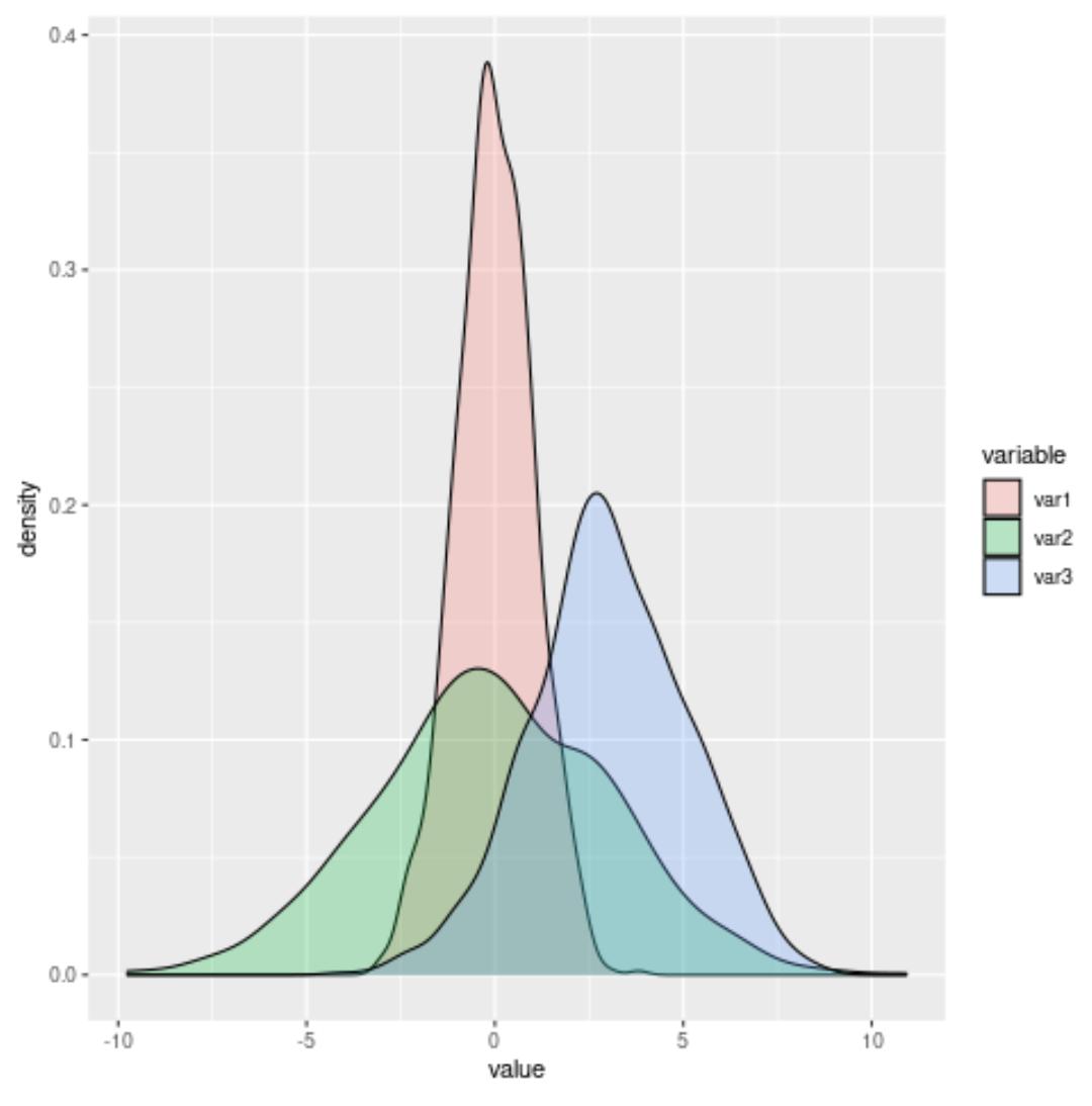 Overlaying density plots in ggplot2
