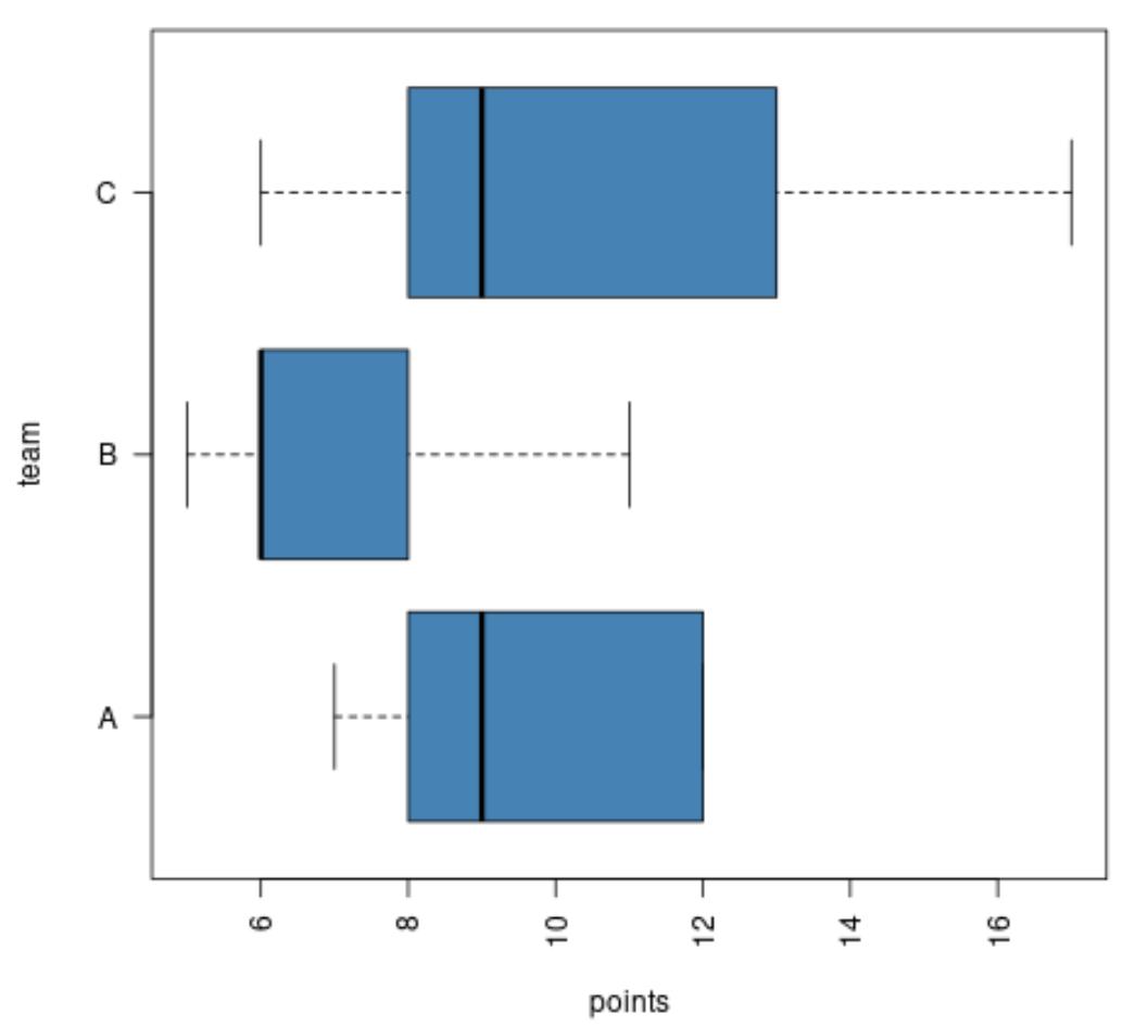 horizontal boxplots in base R
