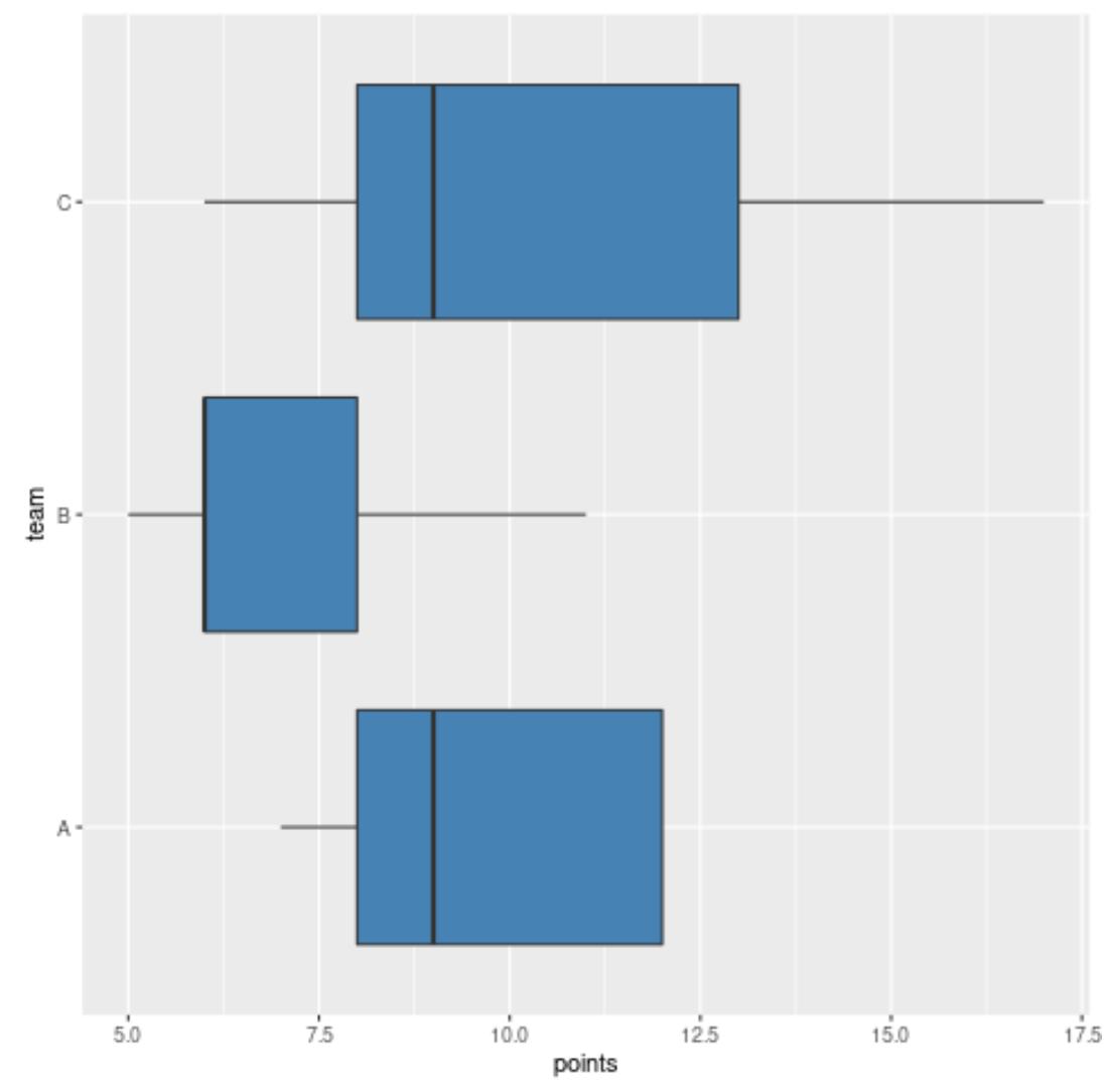 horizontal boxplots in R using ggplot2