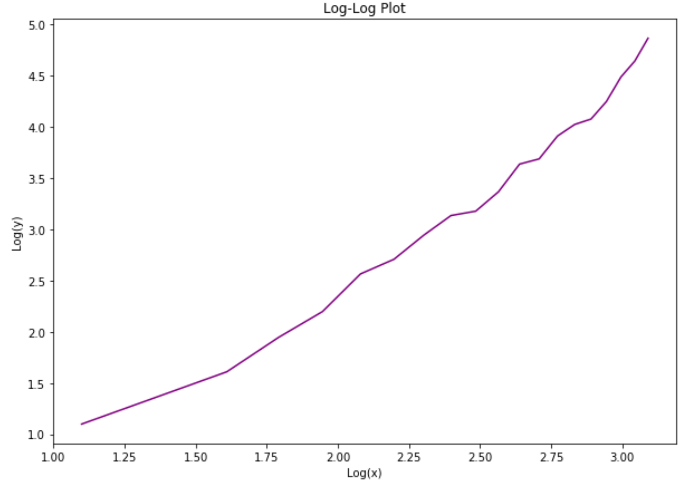 Log-log plot in Python