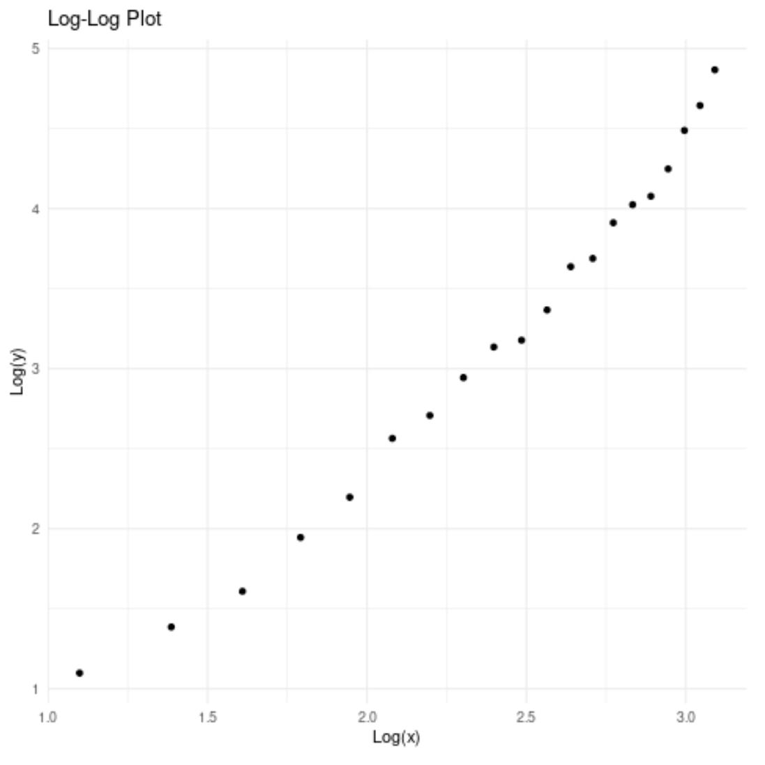 Log-log plot in R using ggplot2
