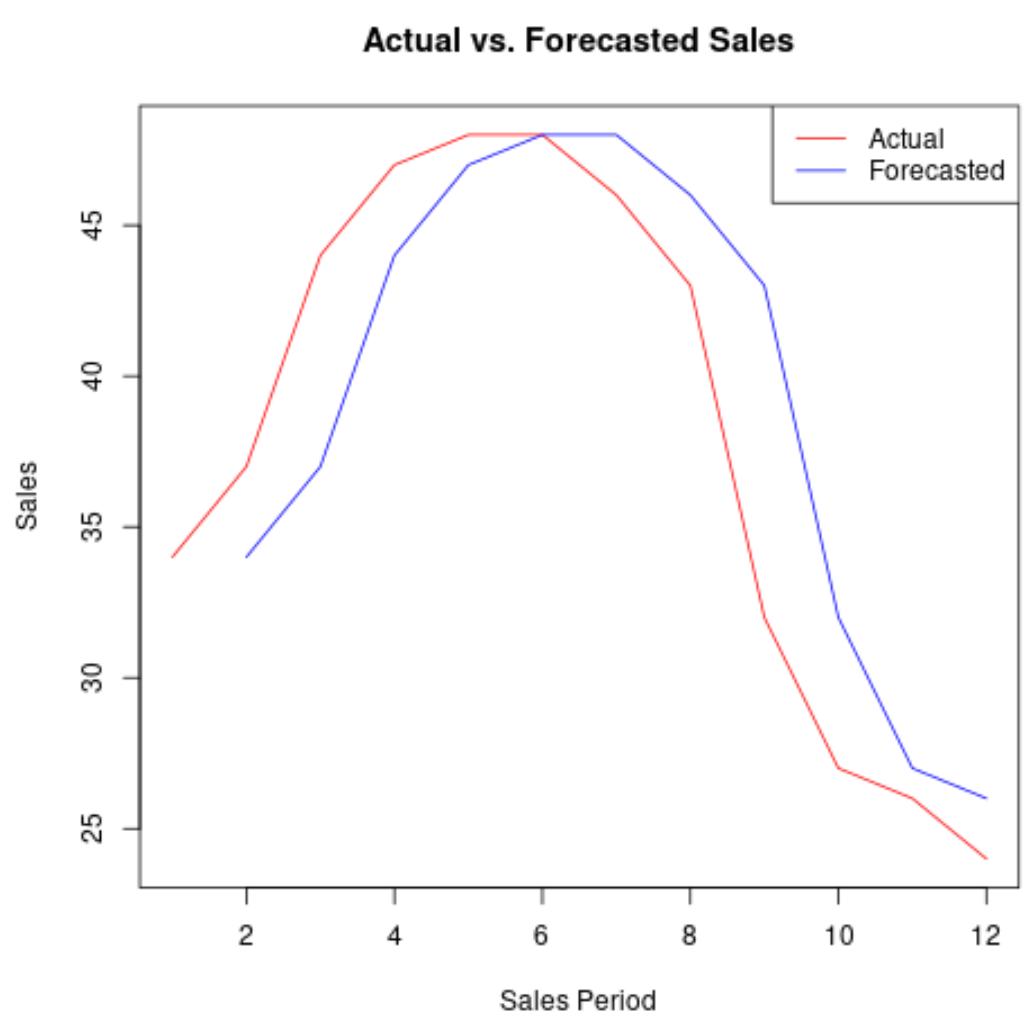 Naive forecasting in R