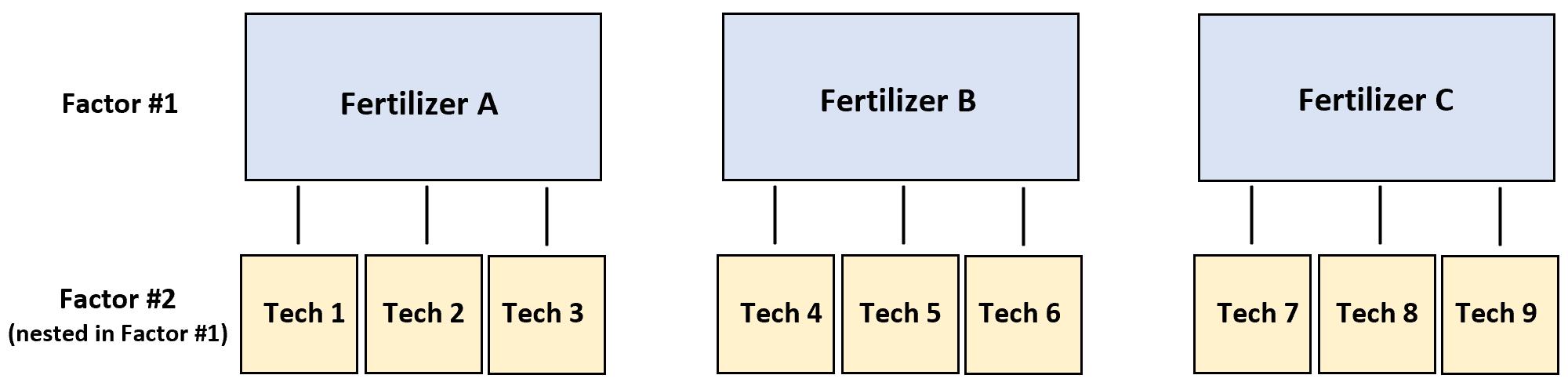 Example of nested ANOVA