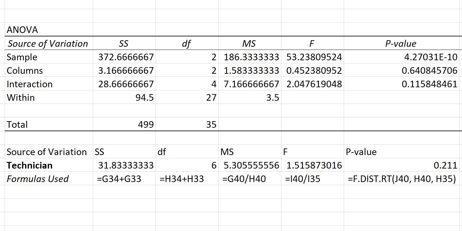Nested ANOVA in Excel