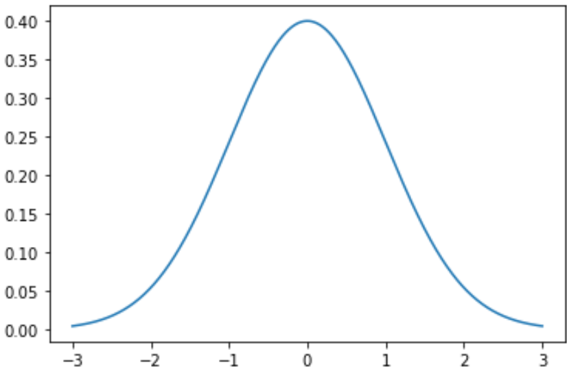 Normal distribution in Python