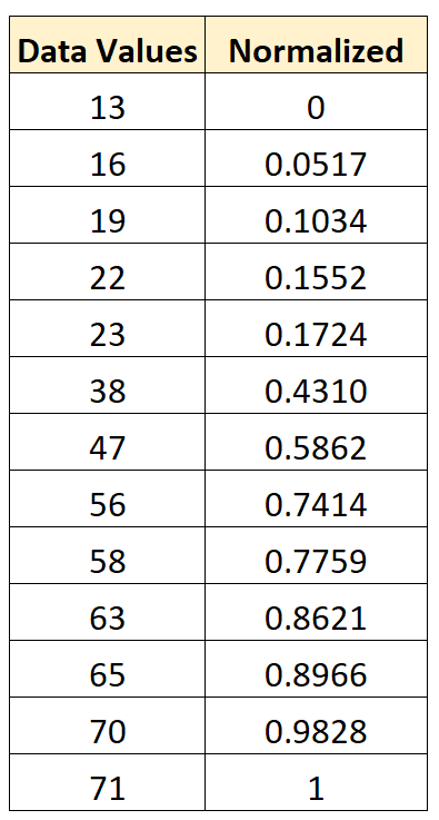 Normalize data between 0 and 1