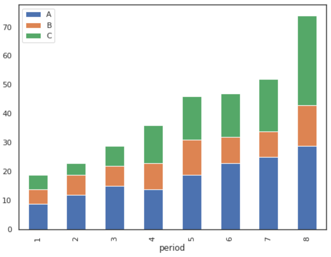 Stacked bar chart with pandas columns