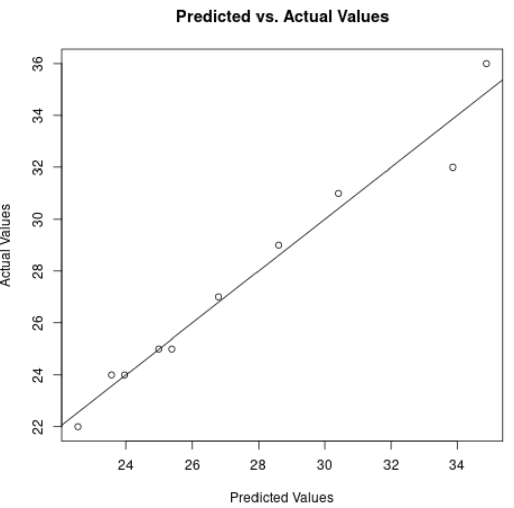 Plot of predicted values in R