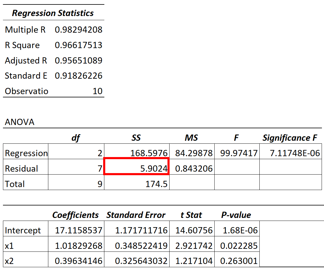 Residual variance in regression model