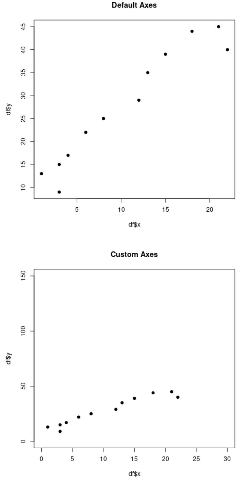 Change axis scales in R plots