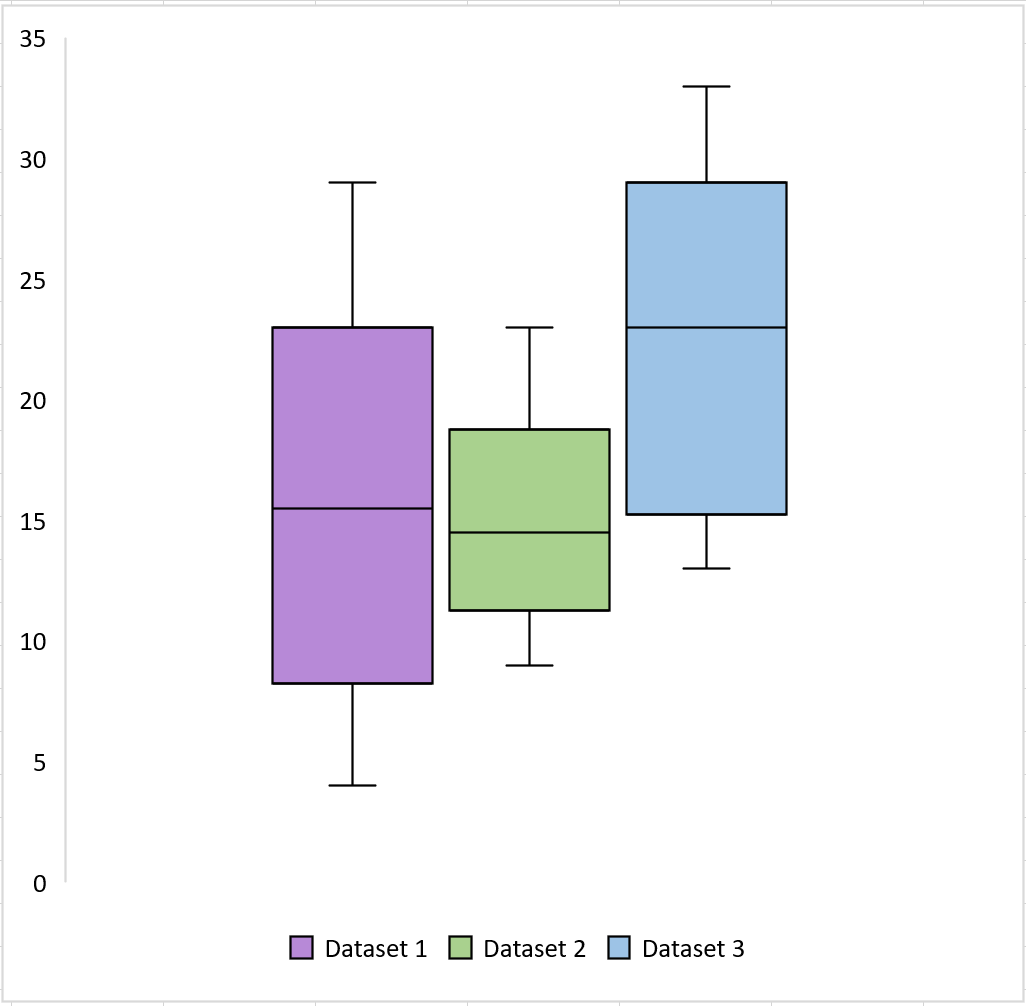 Side-by-side boxplots in Excel