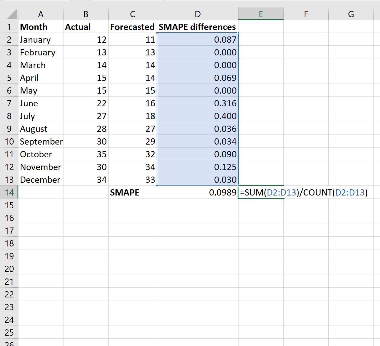 SMAPE in Excel