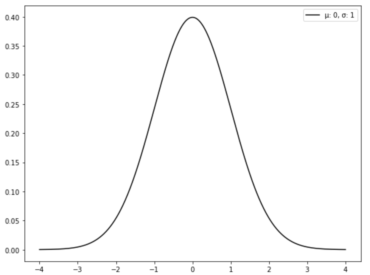 Standard normal distribution example