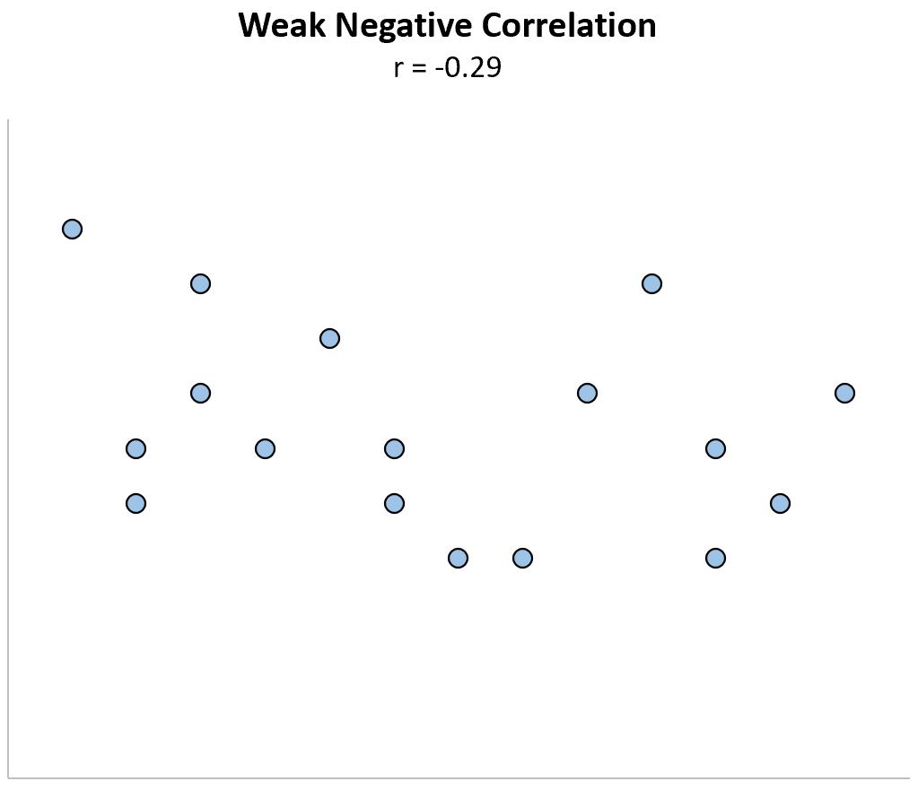 Example of weak negative correlation