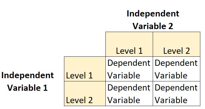 2x2 factorial design