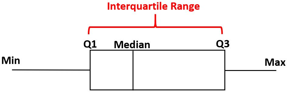 Interquartile range of a box plot