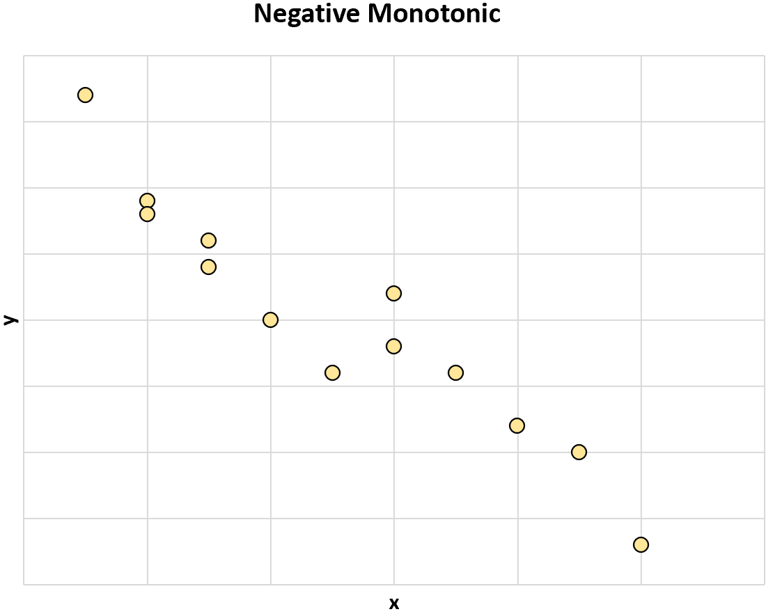 Negative monotonic relationship