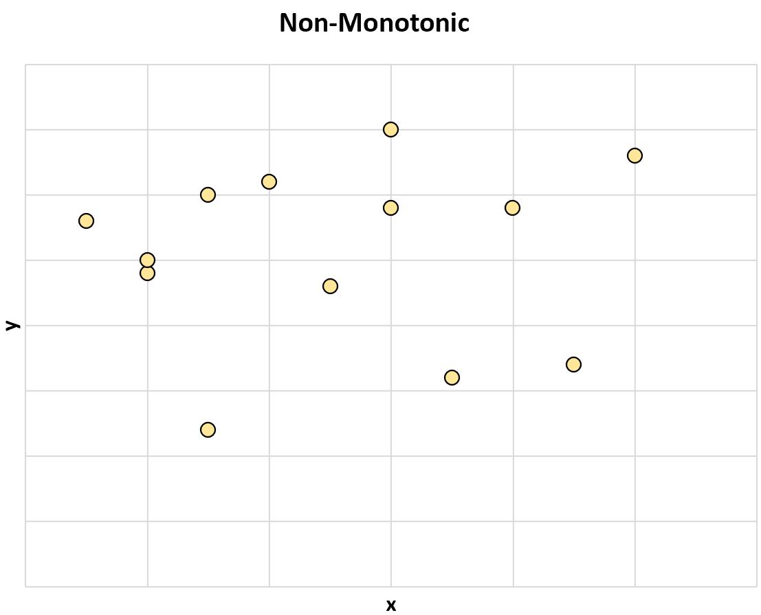 Non-monotonic relationship