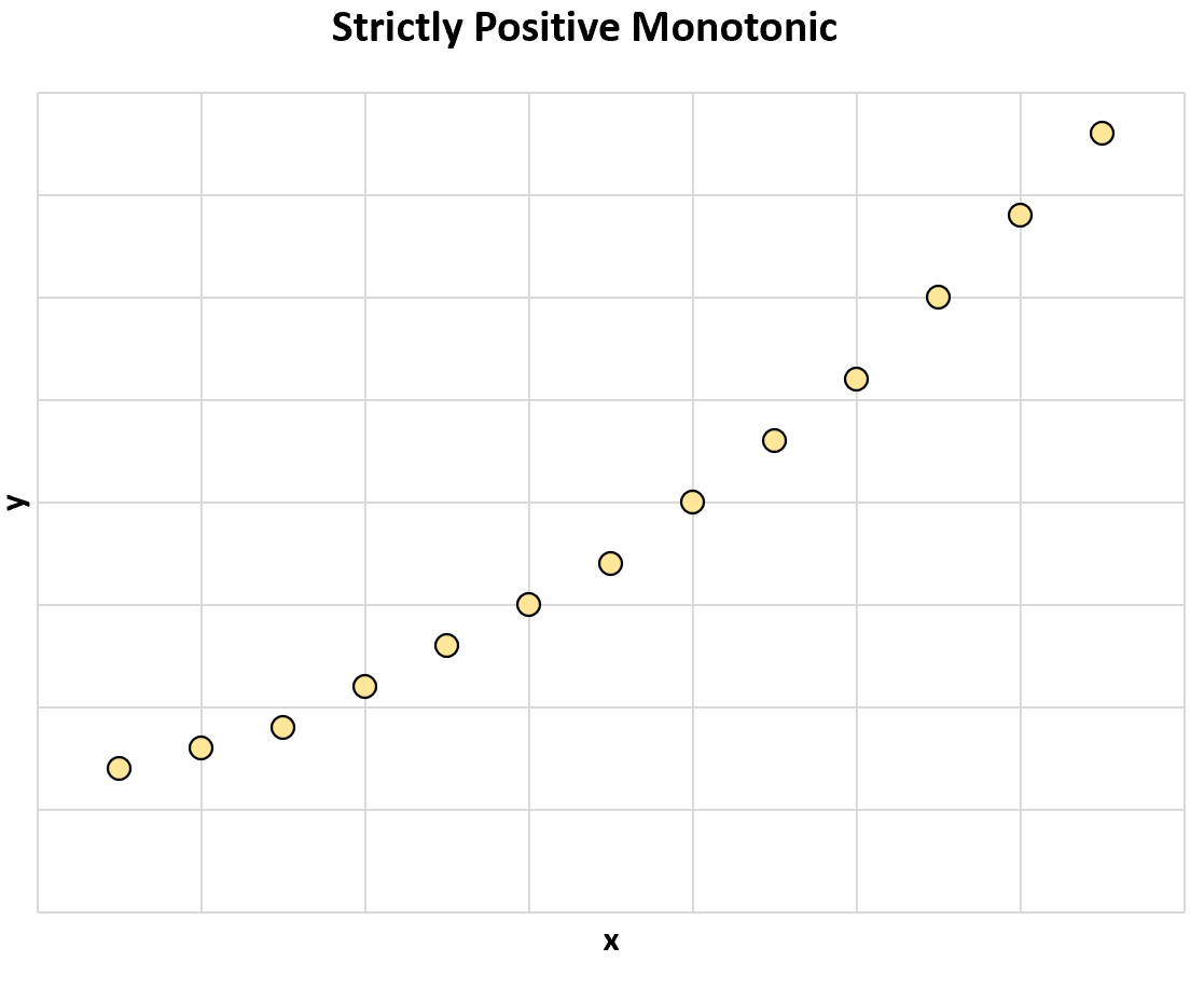 Strictly monotonic relationship