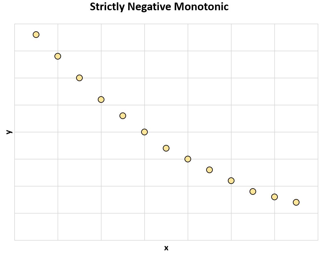 strictly negative monotonic