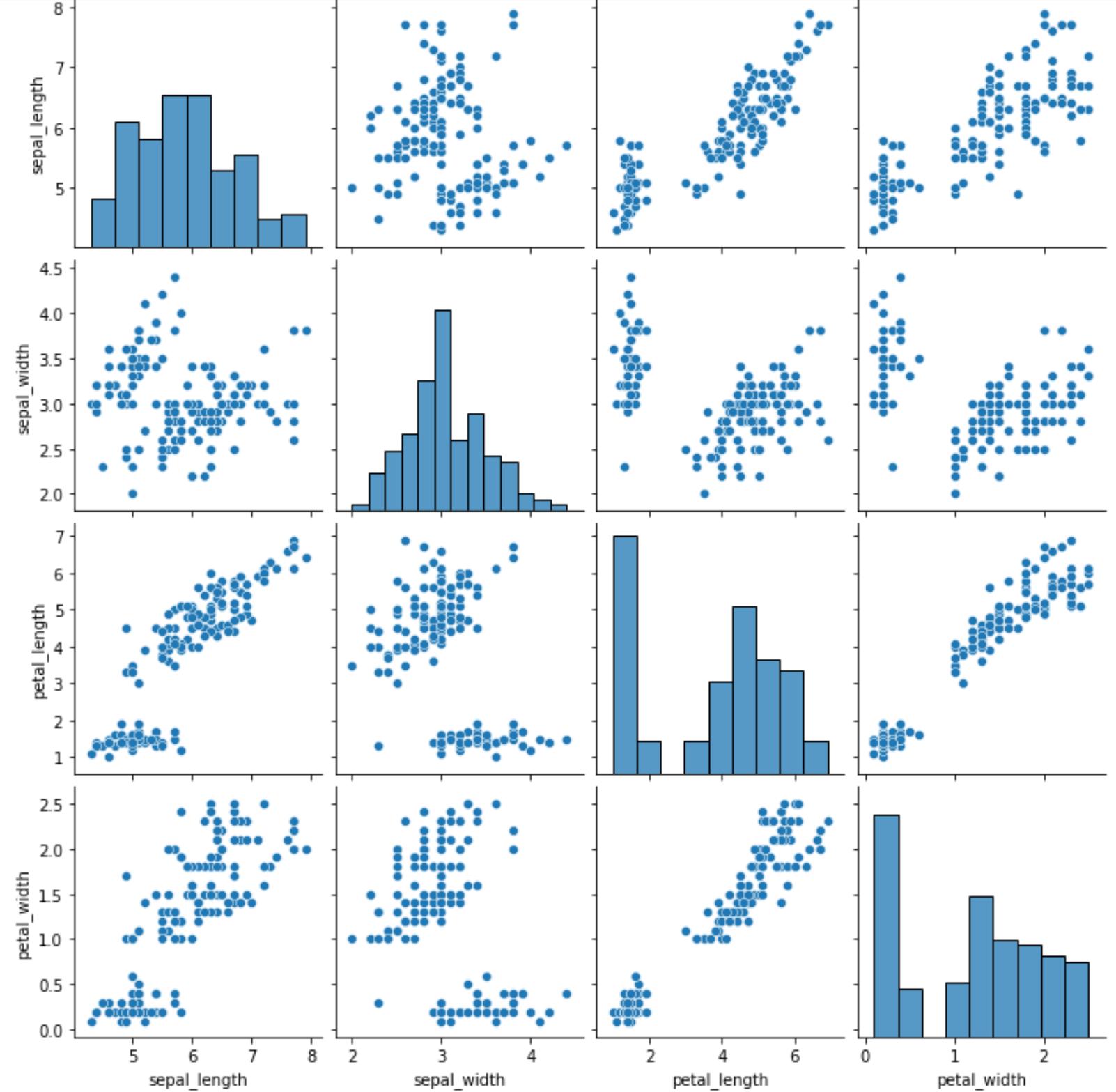 Pairs plot in Python