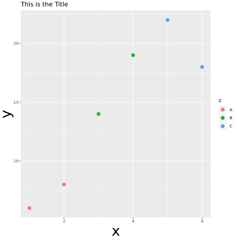 ggplot2 change font size of axis labels