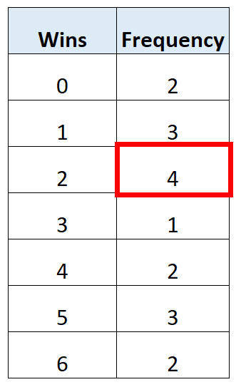 Mode from frequency table