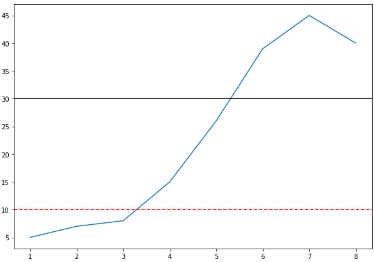 Multiple horizontal lines in Matplotlib