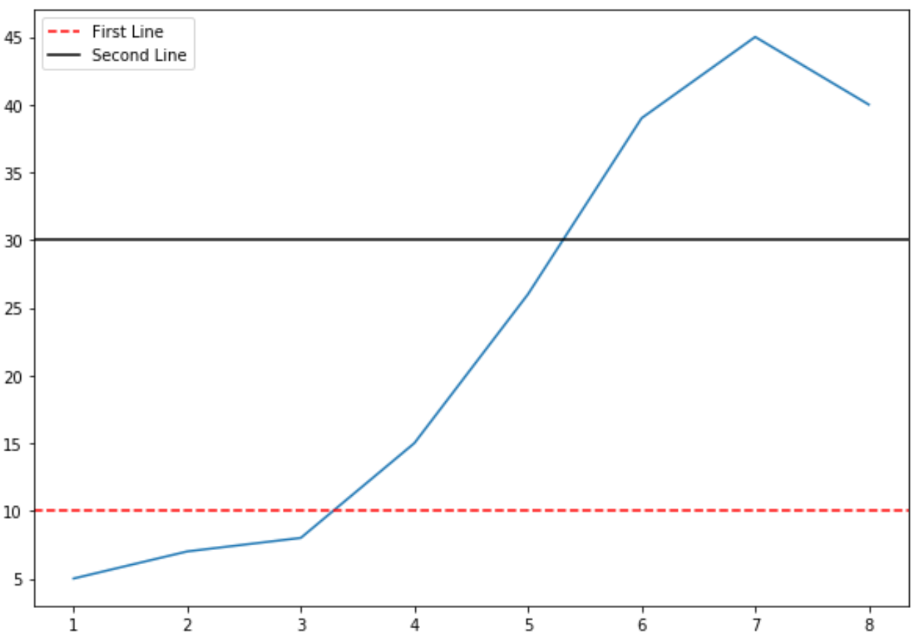 Horizontal lines in matplotlib with legend