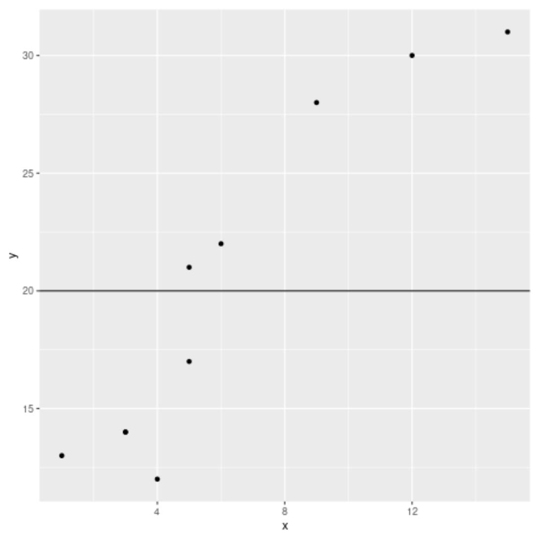 Horizontal line in ggplot2