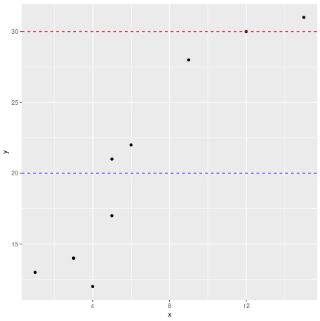 Multiple horizontal lines in ggplot2
