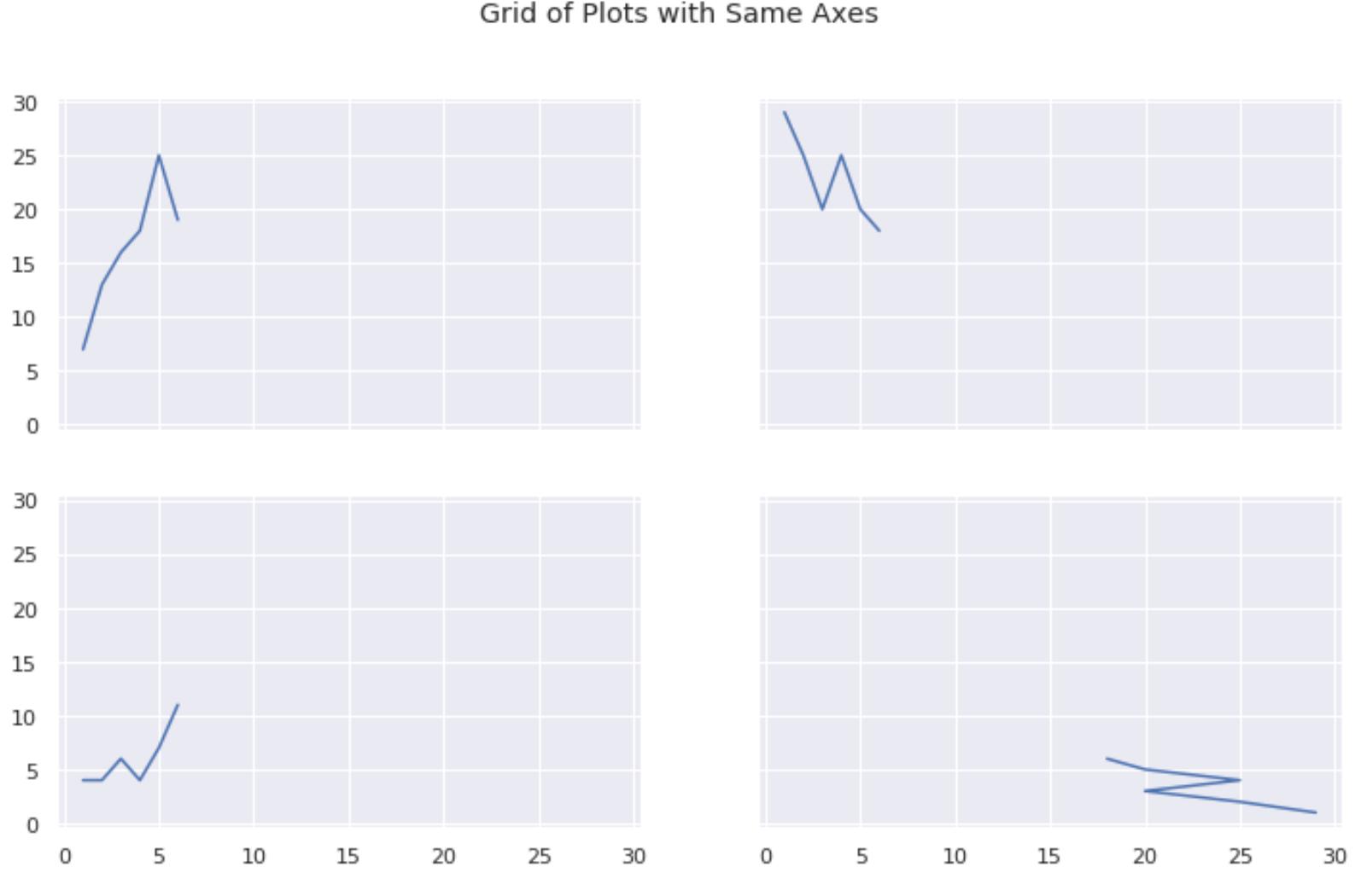 Multiple plots in Matplotlib with shared axes