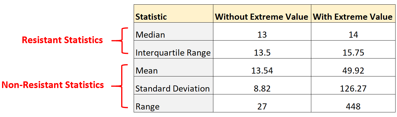 Resistant statistic example