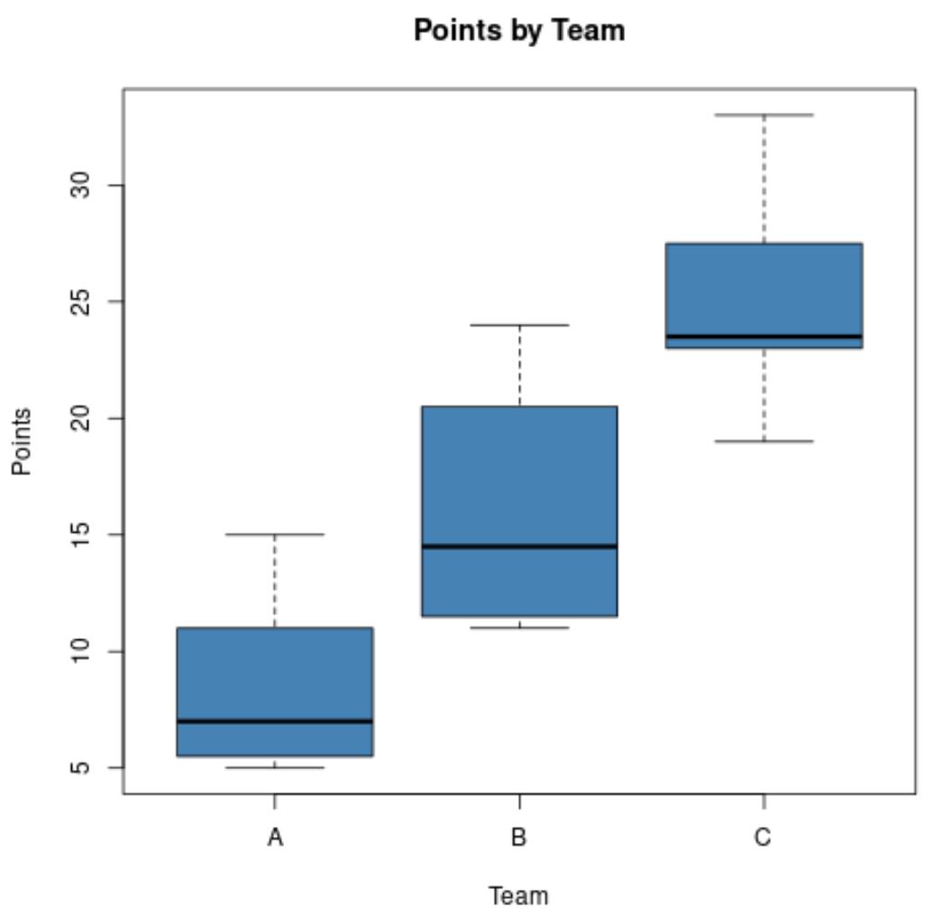 Side-by-side boxplots in base R