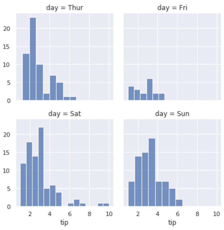 Example of multiple Seaborn plots