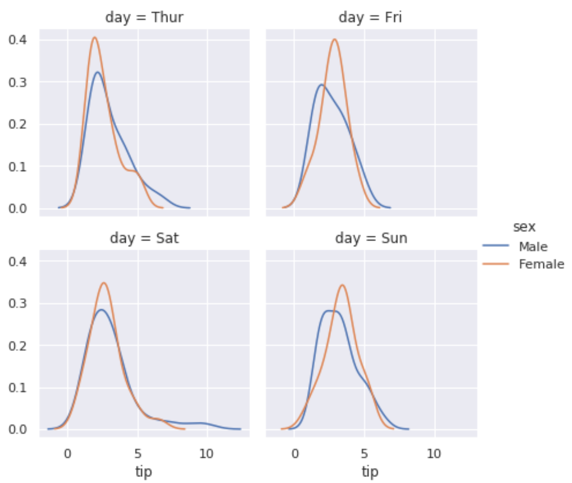 Seaborn multiple plots with legend