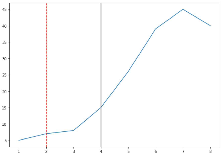 Draw multiple lines in Matplotlib