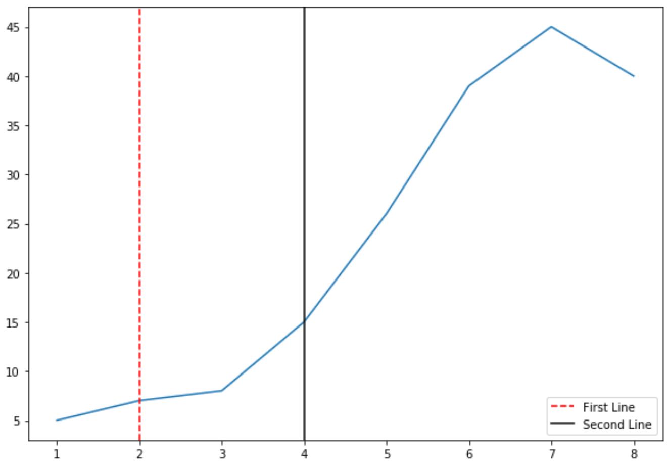 Matplotlib multiple vertical lines with legend