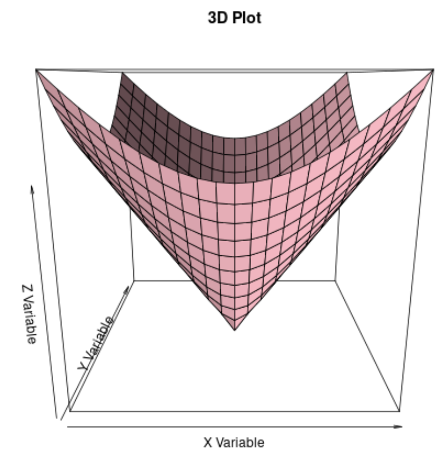 3D plot in R