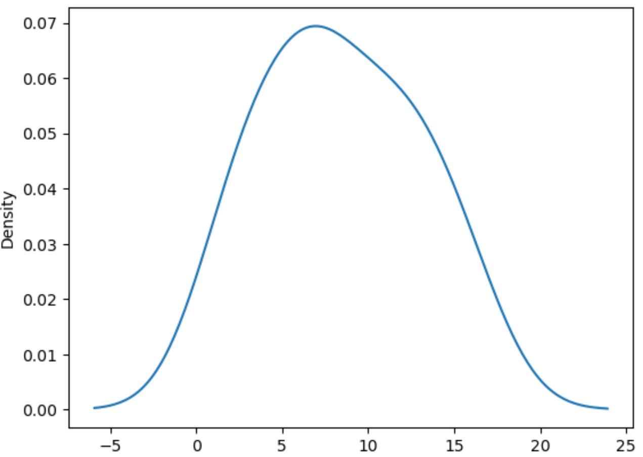 density plot in seaborn