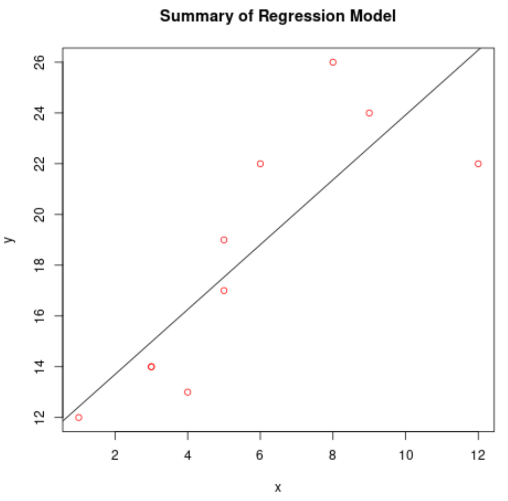 plot lm() in R