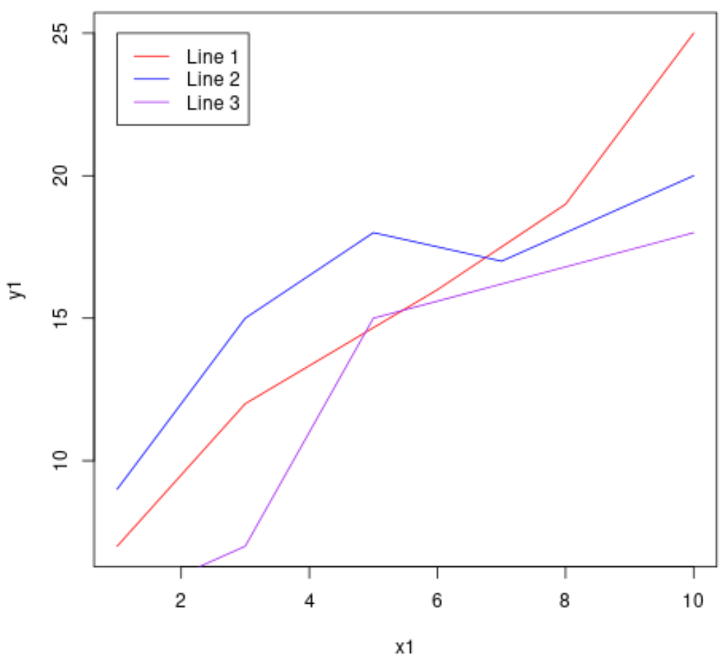 Overlaying line plots in R with legend