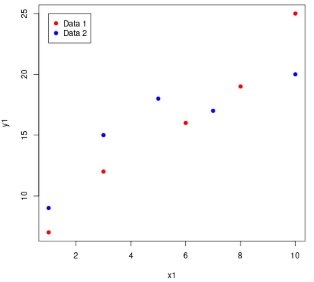 Scatterplots overlayed in R with legend