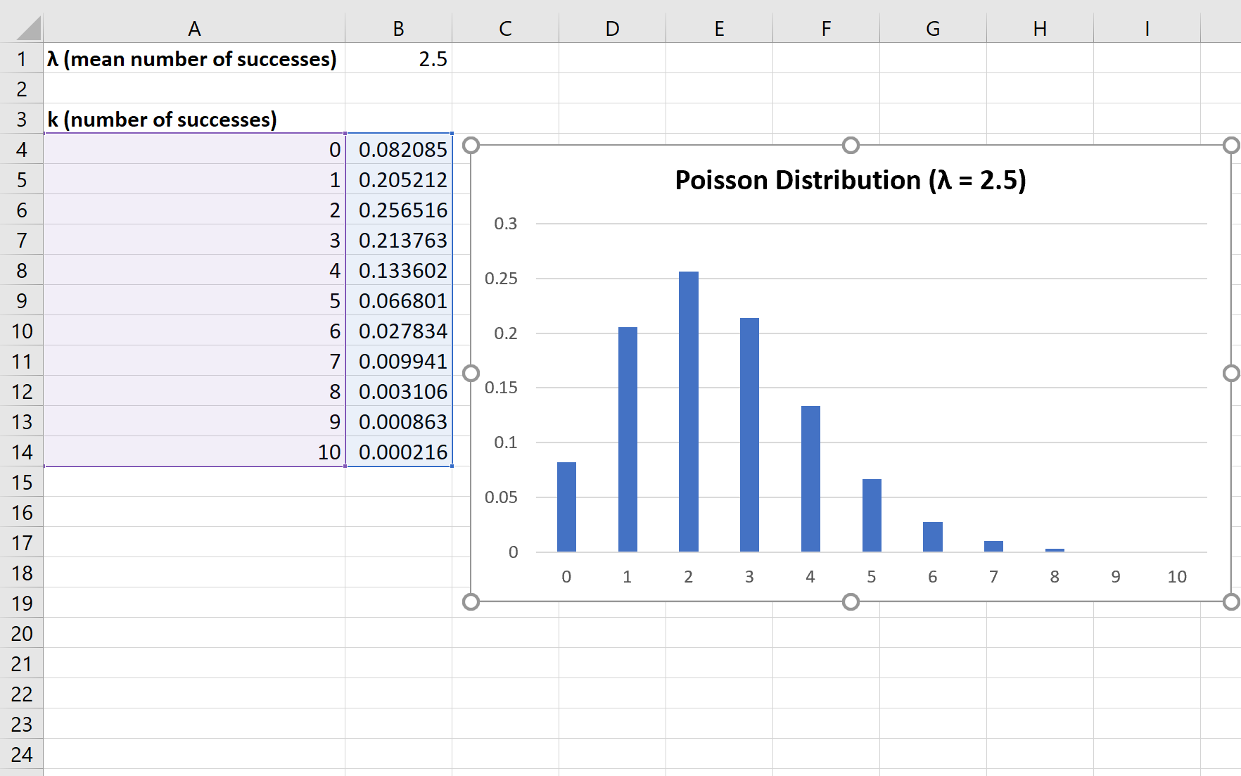 Poisson distribution graph in Excel