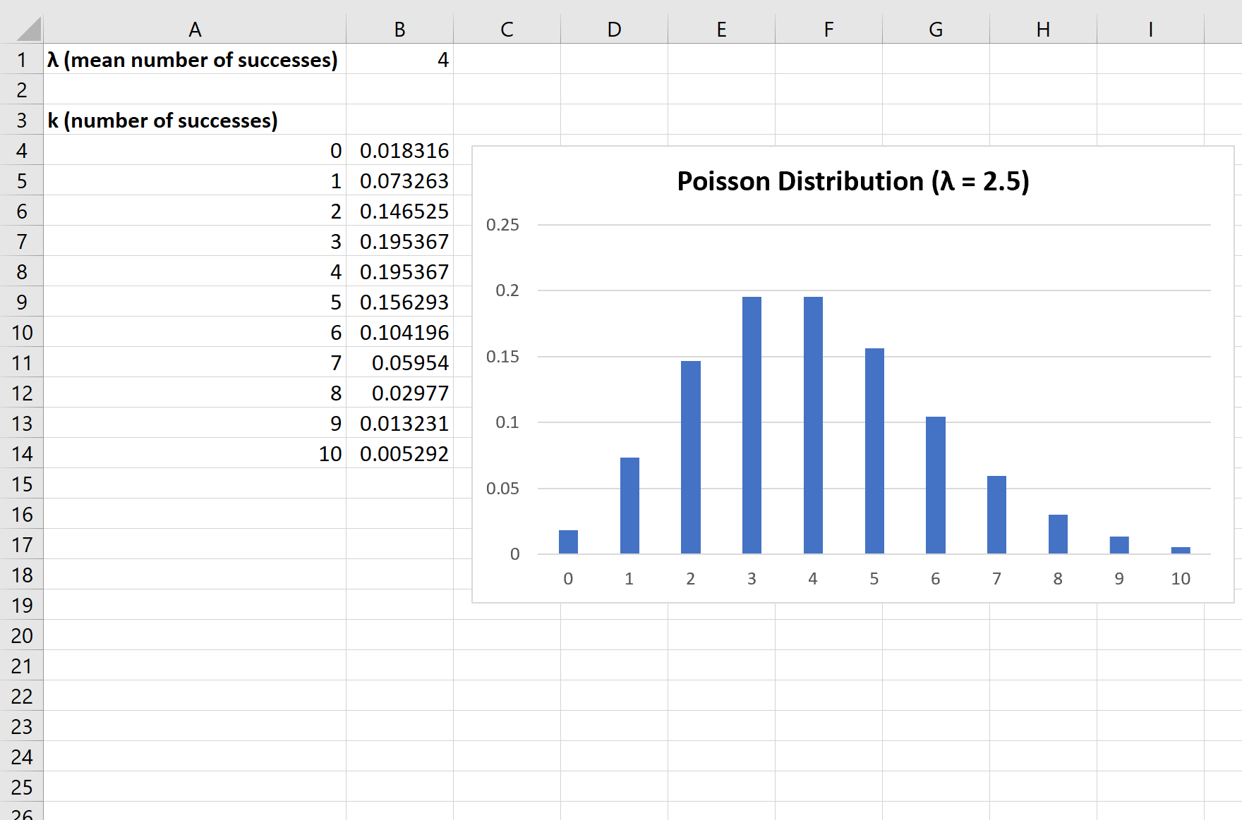 Plotting the Poisson distribution in Excel